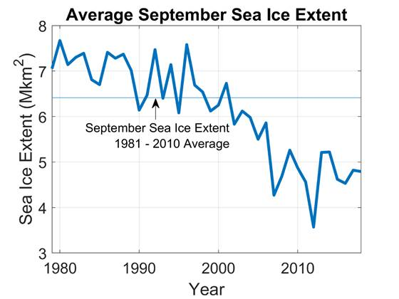 Analysis by Dr. Dawn Kopacz showing the rapid decline in September Arctic sea ice extent (thick blue line) relative to the long-term average sea ice extent (thin blue line).
